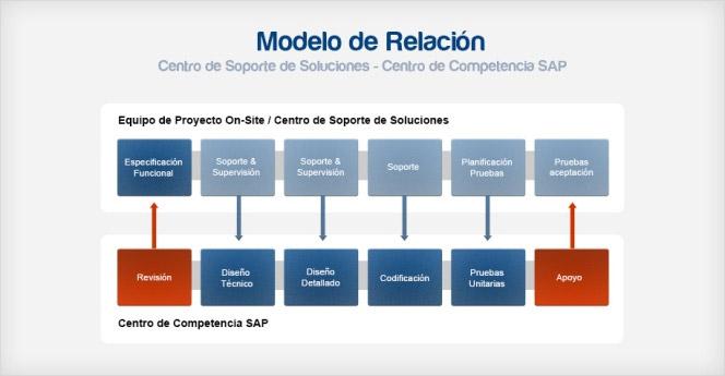 Modelo de Relación