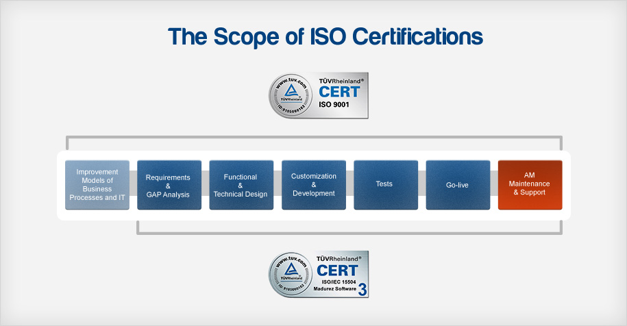 Scope ISO Certifications