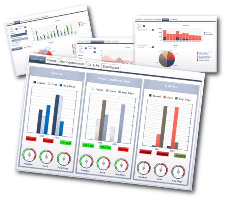 Business Goals | KPIs Analysis