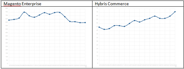 Stratesys Hybris Commerce