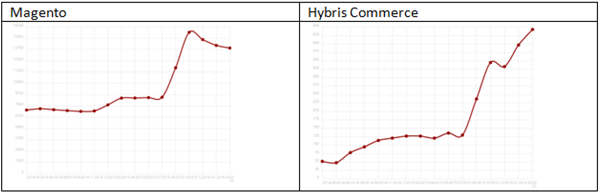 Stratesys Hybris Commerce2