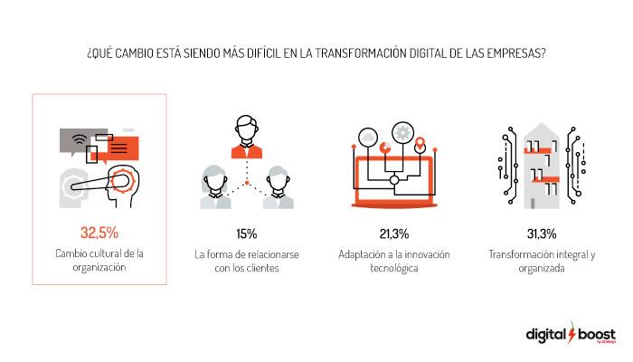 el-cambio-cultural-clave-de-la-transformacion-digital-grafico